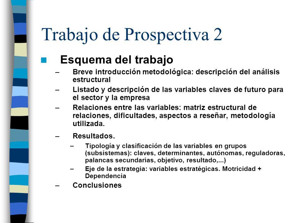 Trabajo de Prospectiva 2 Esquema del trabajo –Breve introducción metodológica: descripción del análisis estructural –Listado y descripción de las vari
