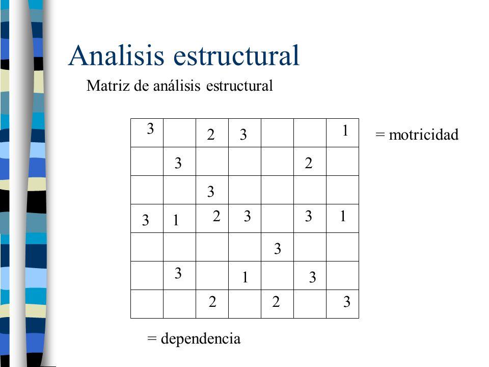 Analisis estructural Matriz de análisis estructural 3 3 3 3 3 3 3 3 3 3 3 2 2 2 22 1 1 1 1 = motricidad = dependencia