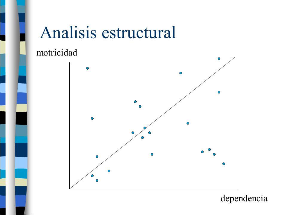 Analisis estructural motricidad dependencia