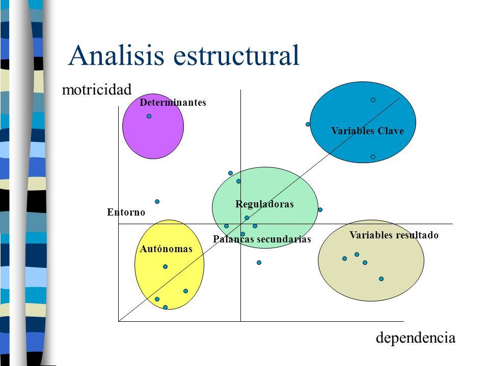 Analisis estructural motricidad dependencia Determinantes Autónomas Reguladoras Variables resultado Variables Clave Entorno Palancas secundarias