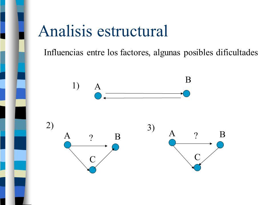 Analisis estructural A B C A B Influencias entre los factores, algunas posibles dificultades ? A B C ? 1) 2) 3)