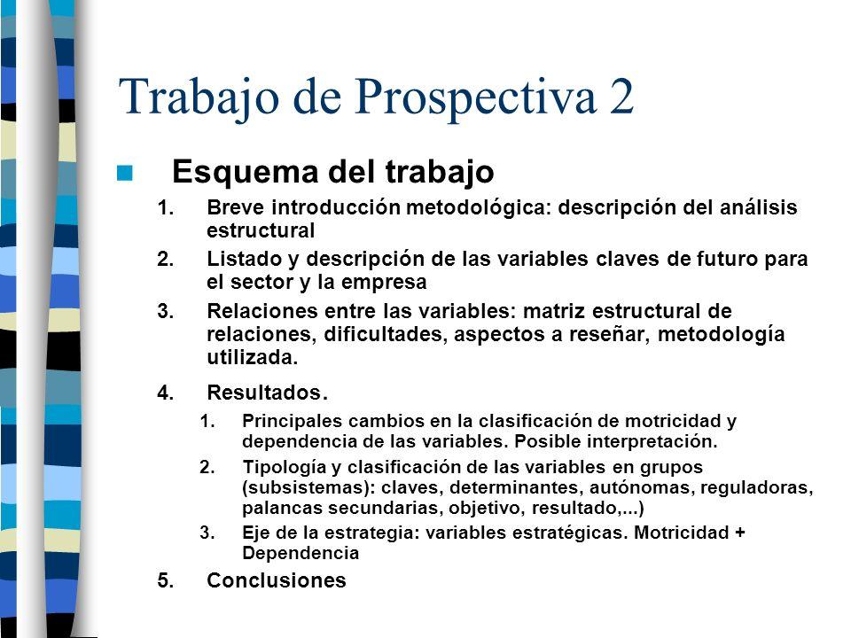 Trabajo de Prospectiva 2 Esquema del trabajo 1.Breve introducción metodológica: descripción del análisis estructural 2.Listado y descripción de las va