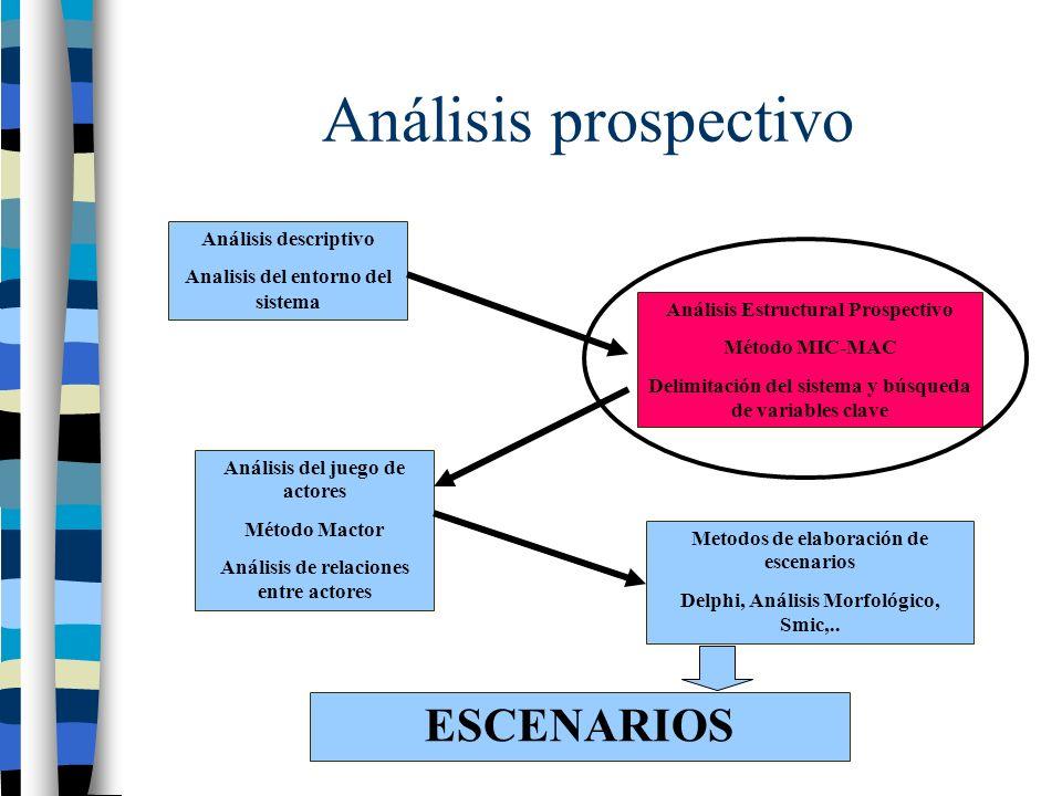 Analisis estructural A BC A C Influencias de segundo orden, tercer orden,..... D A D