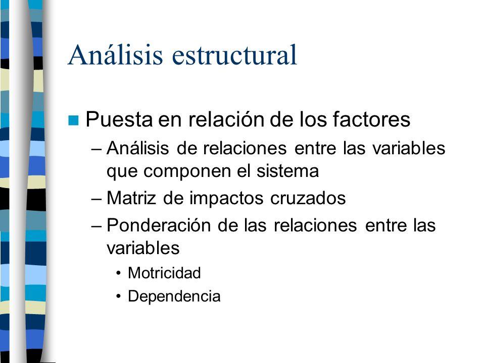 Análisis estructural Puesta en relación de los factores –Análisis de relaciones entre las variables que componen el sistema –Matriz de impactos cruzados –Ponderación de las relaciones entre las variables Motricidad Dependencia