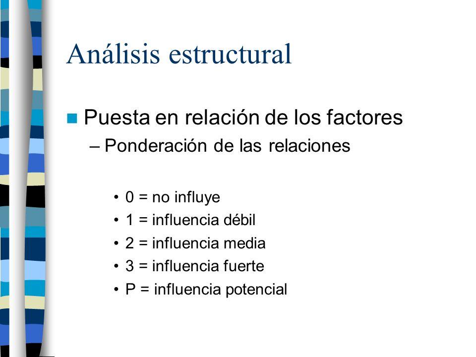 Análisis estructural Puesta en relación de los factores –Ponderación de las relaciones 0 = no influye 1 = influencia débil 2 = influencia media 3 = in