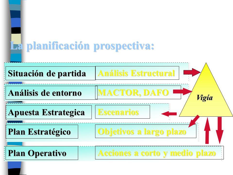 La planificación prospectiva: Análisis Estructural MACTOR, DAFO Objetivos a largo plazo Escenarios Acciones a corto y medio plazo Análisis de entorno