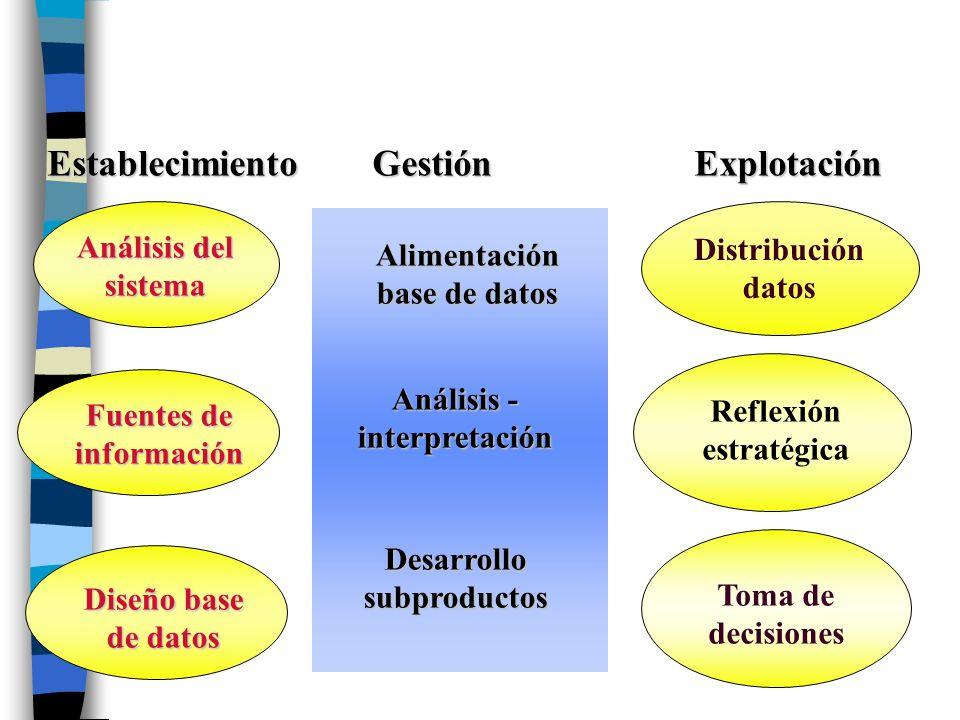 Análisis del sistema Fuentes de información Diseño base de datos Alimentación base de datos Análisis - interpretación Desarrollo subproductos Distribu