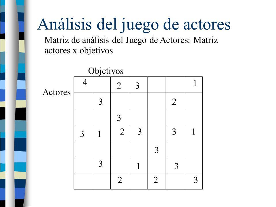 Análisis del juego de actores Matriz de análisis del Juego de Actores: Matriz actores x objetivos 4 3 3 3 3 3 3 3 3 3 3 2 2 2 22 1 1 1 1 Actores Objetivos