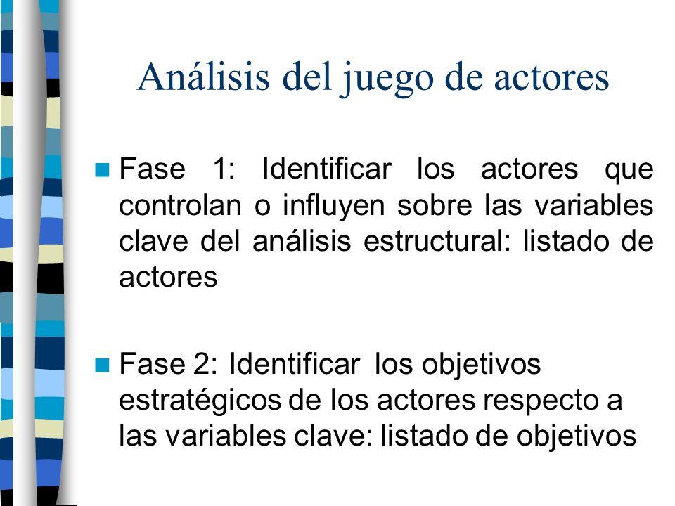 Análisis del juego de actores Fase 1: Identificar los actores que controlan o influyen sobre las variables clave del análisis estructural: listado de actores Fase 2:Identificar los objetivos estratégicos de los actores respecto a las variables clave: listado de objetivos