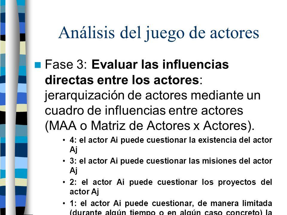Análisis del juego de actores Matriz de análisis del Juego de Actores: Matriz actores x actores 4 3 3 3 3 3 3 3 3 3 3 2 2 2 22 1 1 1 1 = influencia = dependencia