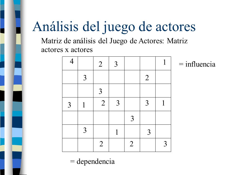 Análisis del juego de actores