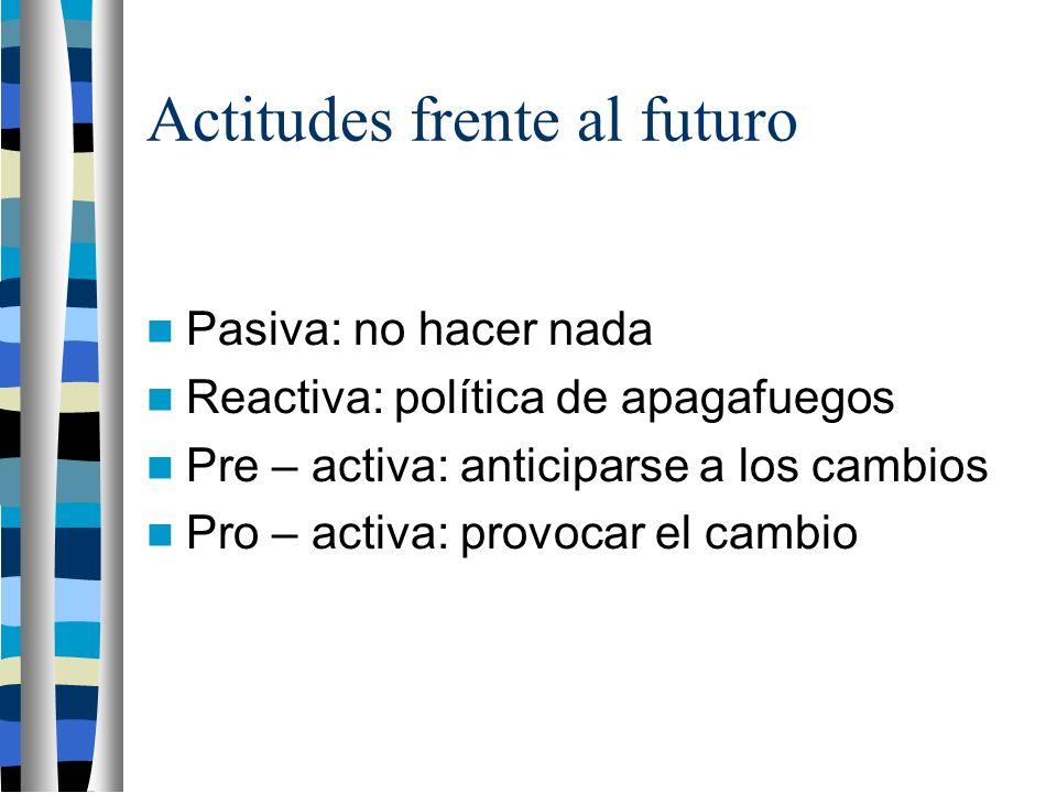 Actitudes frente al futuro Pasiva: no hacer nada Reactiva: política de apagafuegos Pre – activa: anticiparse a los cambios Pro – activa: provocar el cambio