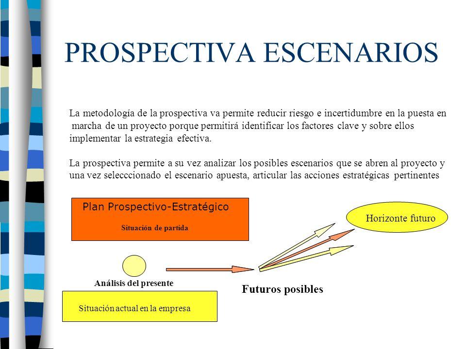 PROSPECTIVA ESCENARIOS La metodología de la prospectiva va permite reducir riesgo e incertidumbre en la puesta en marcha de un proyecto porque permitirá identificar los factores clave y sobre ellos implementar la estrategia efectiva.