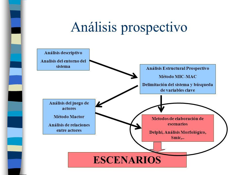 Análisis prospectivo Análisis descriptivo Analisis del entorno del sistema Análisis Estructural Prospectivo Método MIC-MAC Delimitación del sistema y