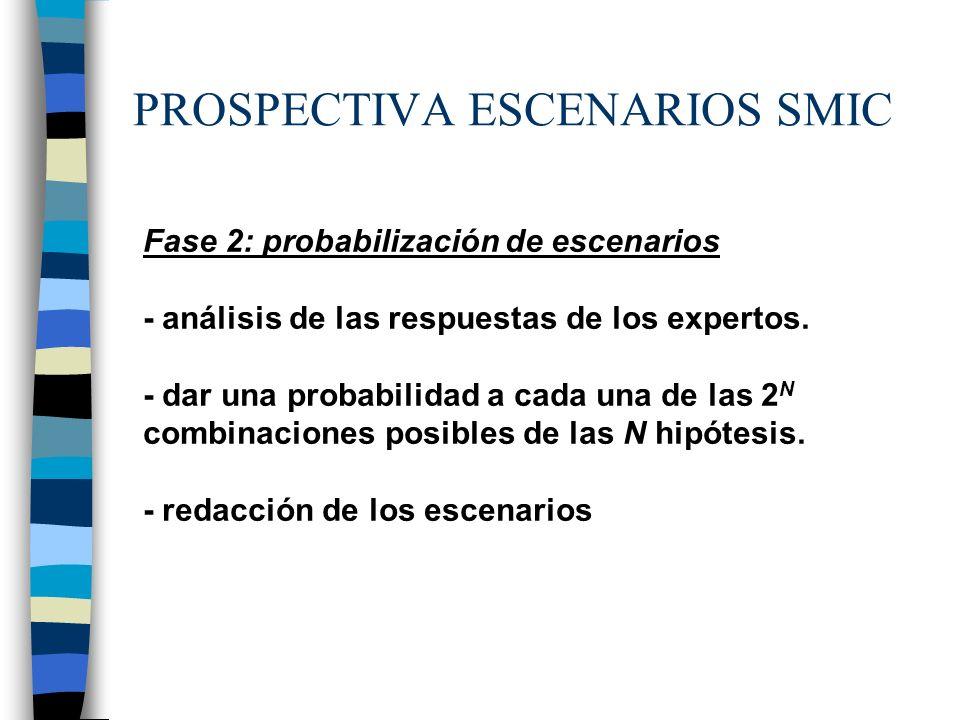 PROSPECTIVA ESCENARIOS SMIC Fase 2: probabilización de escenarios - análisis de las respuestas de los expertos. - dar una probabilidad a cada una de l