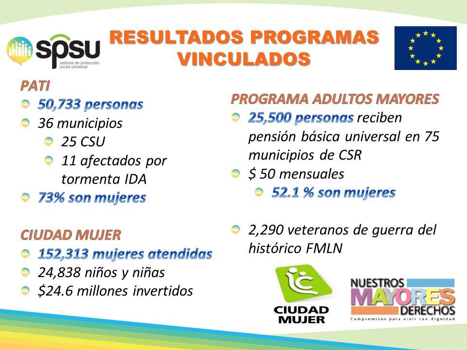 . RESULTADOS PROGRAMAS VINCULADOS