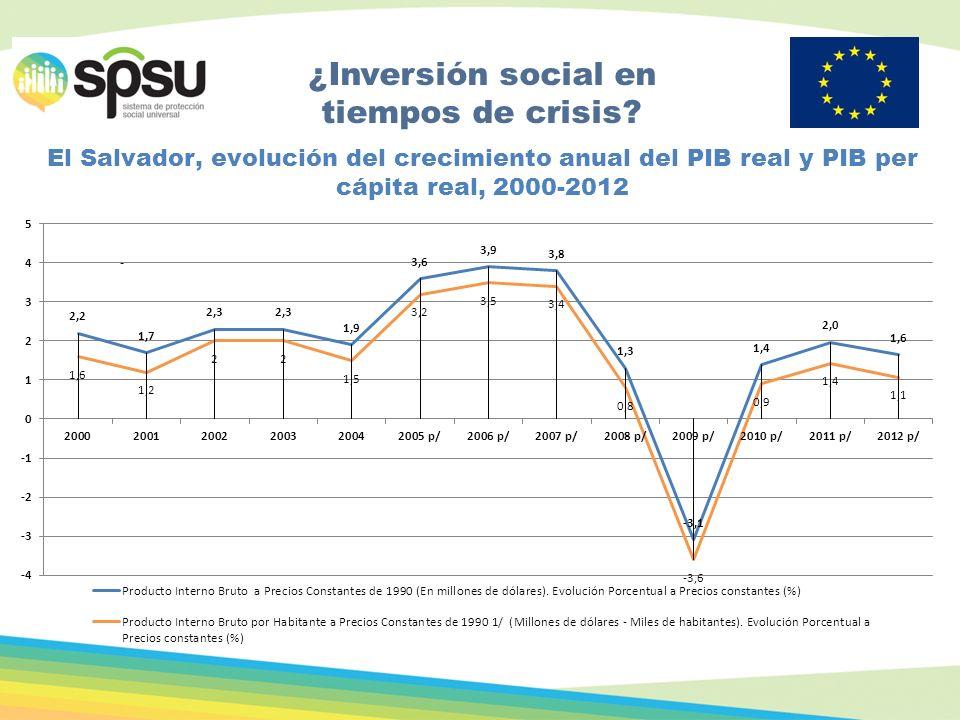 . El Salvador, evolución del crecimiento anual del PIB real y PIB per cápita real, 2000-2012 ¿Inversión social en tiempos de crisis?