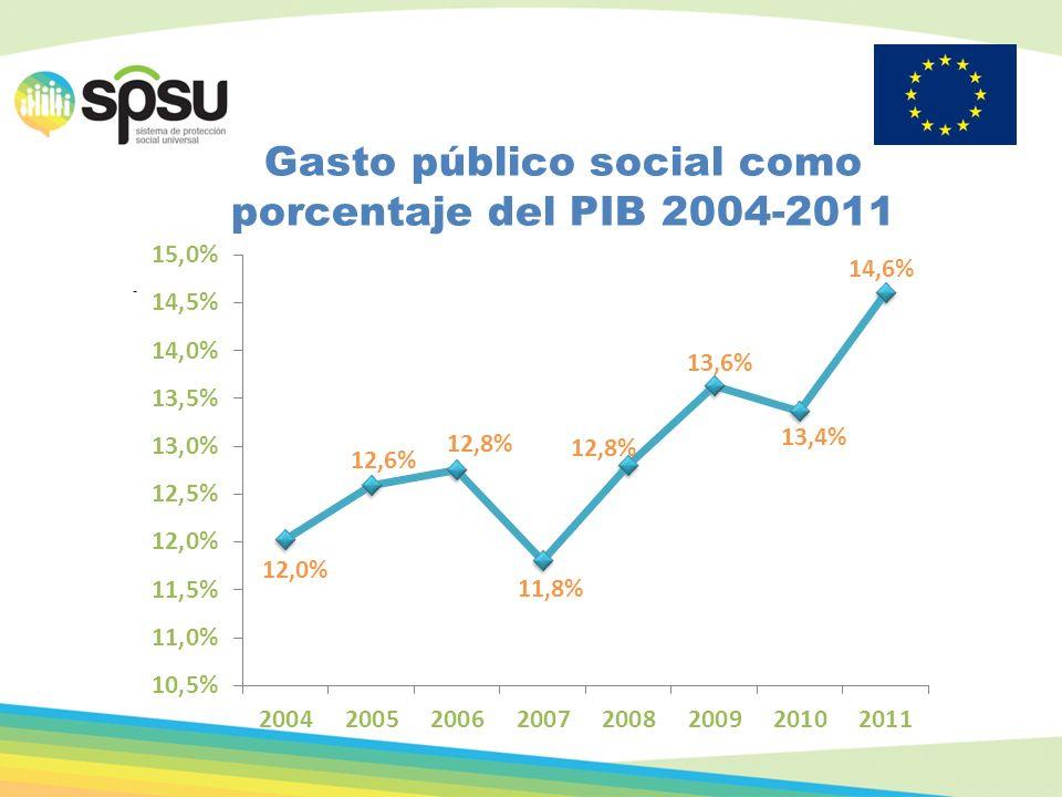 . Gasto público social como porcentaje del PIB 2004-2011