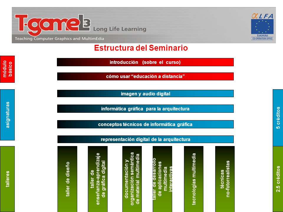 Estructura del Seminario introducción (sobre el curso) cómo usar educación a distancia imagen y audio digital informática gráfica para la arquitectura
