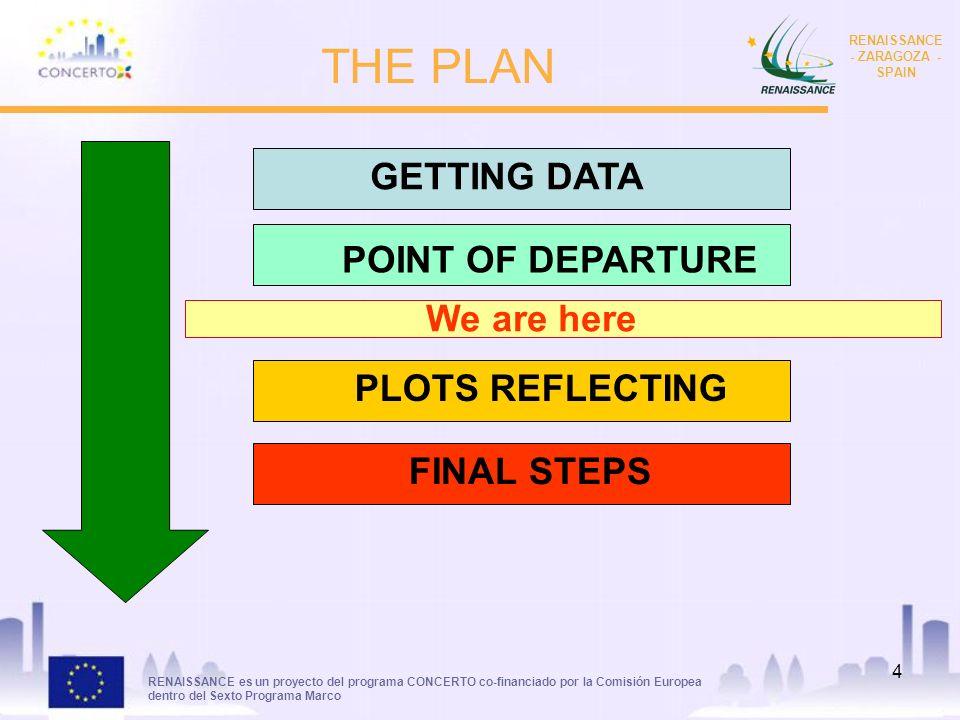 RENAISSANCE es un proyecto del programa CONCERTO co-financiado por la Comisión Europea dentro del Sexto Programa Marco RENAISSANCE - ZARAGOZA - SPAIN 4 THE PLAN GETTING DATA POINT OF DEPARTURE PLOTS REFLECTING FINAL STEPS We are here