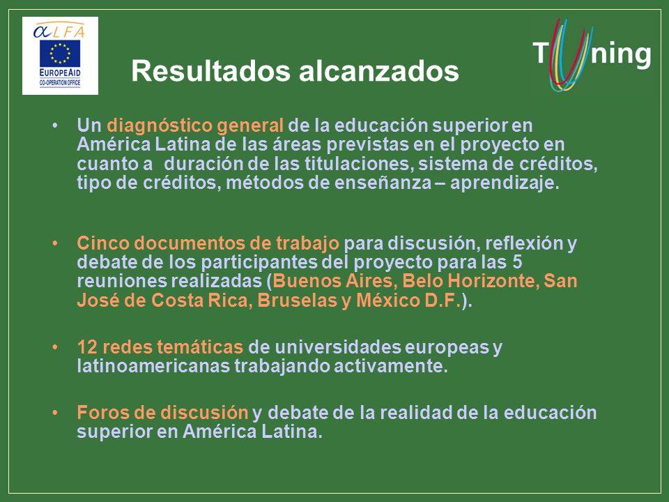 Resultados alcanzados Un diagnóstico general de la educación superior en América Latina de las áreas previstas en el proyecto en cuanto a duración de