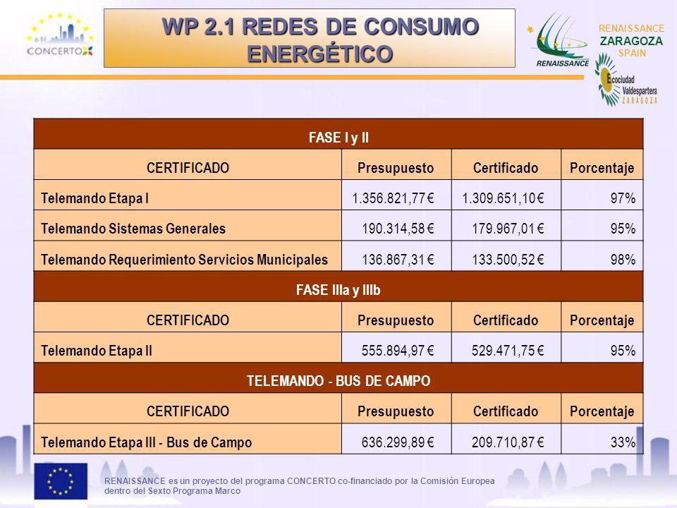 RENAISSANCE es un proyecto del programa CONCERTO co-financiado por la Comisión Europea dentro del Sexto Programa Marco RENAISSANCE ZARAGOZA SPAIN WP 2.1 REDES DE CONSUMO ENERGÉTICO FASE I y II CERTIFICADOPresupuestoCertificadoPorcentaje Telemando Etapa I 1.356.821,77 1.309.651,10 97% Telemando Sistemas Generales 190.314,58 179.967,01 95% Telemando Requerimiento Servicios Municipales 136.867,31 133.500,52 98% FASE IIIa y IIIb CERTIFICADOPresupuestoCertificadoPorcentaje Telemando Etapa II 555.894,97 529.471,75 95% TELEMANDO - BUS DE CAMPO CERTIFICADOPresupuestoCertificadoPorcentaje Telemando Etapa III - Bus de Campo 636.299,89 209.710,87 33%