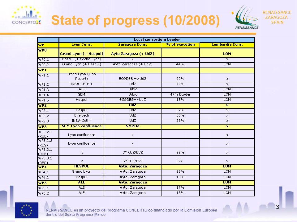 RENAISSANCE es un proyecto del programa CONCERTO co-financiado por la Comisión Europea dentro del Sexto Programa Marco RENAISSANCE - ZARAGOZA - SPAIN 4 Analysis of progress WP 0.2 Management WP 1- Research WP 2- Monitorising WP 3- Demonstration WP 4- Dissemination WP 5- Training