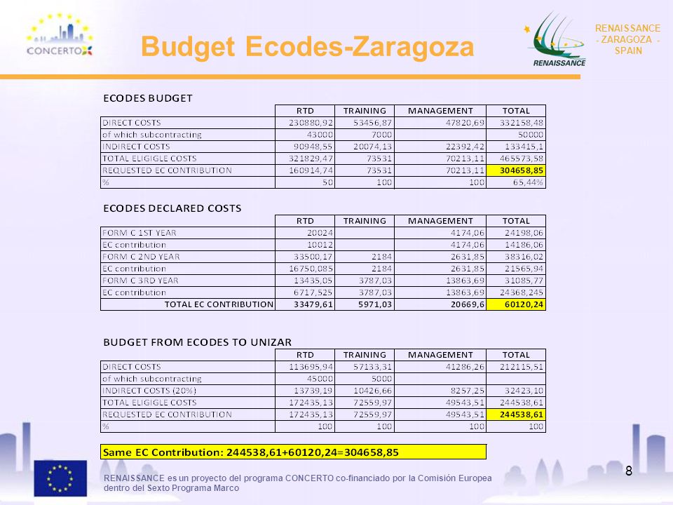 RENAISSANCE es un proyecto del programa CONCERTO co-financiado por la Comisión Europea dentro del Sexto Programa Marco RENAISSANCE - ZARAGOZA - SPAIN 9 Budget Ecodes-Zaragoza WP 5.2.