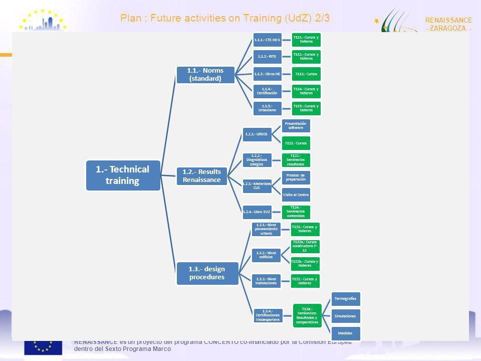 RENAISSANCE es un proyecto del programa CONCERTO co-financiado por la Comisión Europea dentro del Sexto Programa Marco RENAISSANCE - ZARAGOZA - SPAIN Plan : Future activities on Training (UdZ) 2/3 9 1.- Technical training 1.1.- Norms (standard) 1.1.1.- CTE HE-1 T111.- Cursos y talleres 1.1.2.- RITE T112.- Cursos y talleres 1.1.3.- Otros HET113.- Cursos 1.1.4.- Certificación T114.- Cursos y talleres 1.1.5.- Urbanismo T115.- Cursos y talleres 1.2.- Results Renaissance 1.2.1.- URSOS Presentación software T121.- Cursos 1.2.2.- Diagnósticos colegios T122.- Seminarios resultados 1.2.3.- Materiales CUS Proceso de preparación Visita al Centro1.2.4.- Libro EVZ T124.- Seminarios contenidos 1.3.- design procedures 1.3.1.- Nivel planeamiento urbano T131.- Cursos y talleres 1.3.2.- Nivel edificios T132a.- Cursos constructora P- 13 T132b.- Cursos y talleres 1.3.3.- Nivel instalaciones T133.- Cursos y talleres 1.3.4.- Certificaciones Valdespartera T134.- Seminarios: Resultados y comparativas TermografíasSimulacionesMedidas