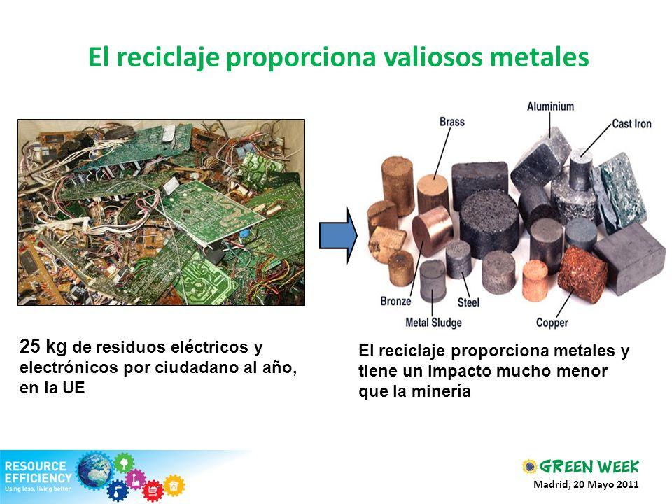 El reciclaje proporciona valiosos metales 25 kg de residuos eléctricos y electrónicos por ciudadano al año, en la UE El reciclaje proporciona metales