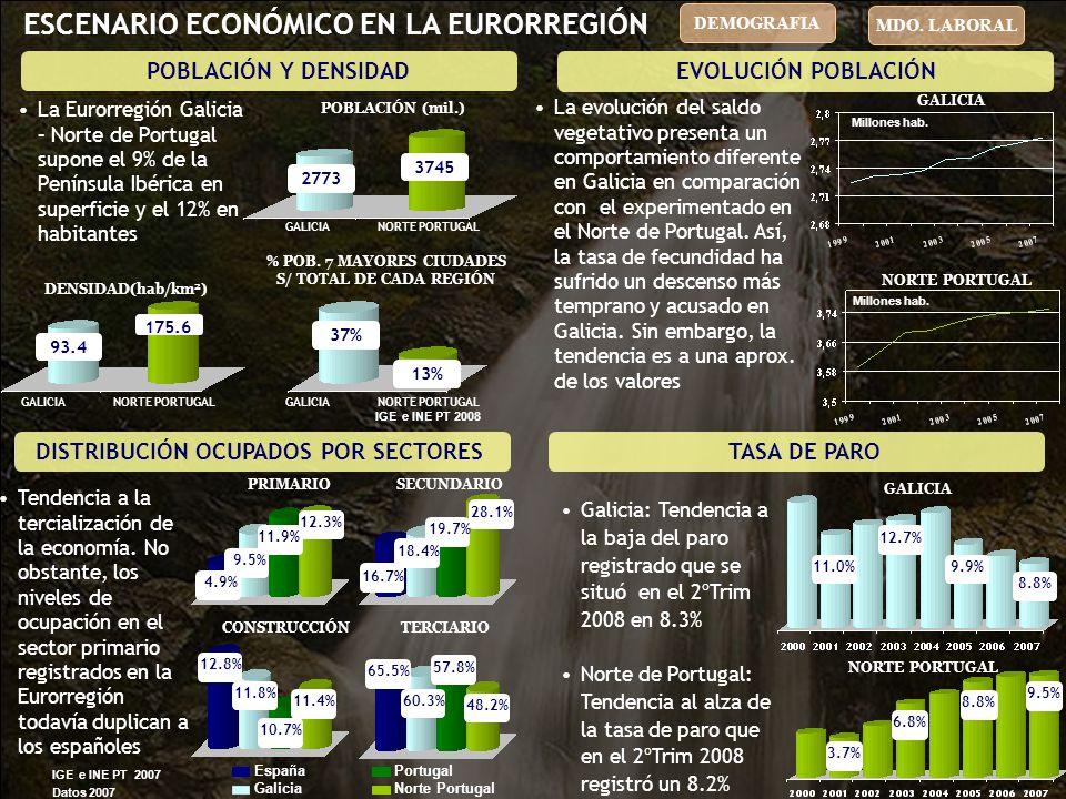 IMPORTACIONES 43%20%13%24% DISTRIBUCIÓN POR PAÍSES DE LAS EXPORTACIONES- IMPORTACIONES GALLEGAS ESCENARIO ECONÓMICO EN LA EURORREGIÓN Exportaciones Importaciones Portugal Francia 2007 Resto UE-27 LA BALANZA COMERCIAL EVOLUCIÓN VOL.