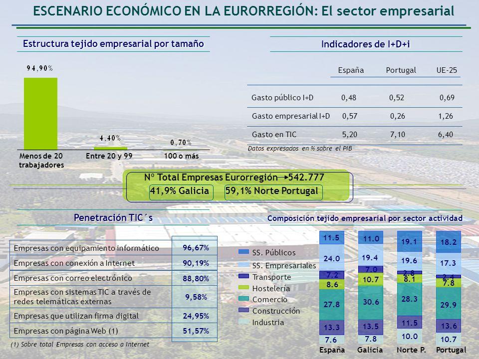 LA EURORREGIÓN POTENCIANDO ACTIVIDADES COMUNES GENERANDO SINERGIAS QUE FAVOREZCAN EL CRECIMIENTO CONJUNTO DEBILIDADES FORTALEZAS AMENAZAS OPORTUNIDADES Insuficiente dotación de infraestructuras Desequilibrios territoriales y bajo grado de articulación del tejido productivo Limitada capacidad financiera de PYMES en procesos de inversión y reestructuración de pasivos Notables déficits en I+D+i y escasa capacidad de innovación de las empresas.