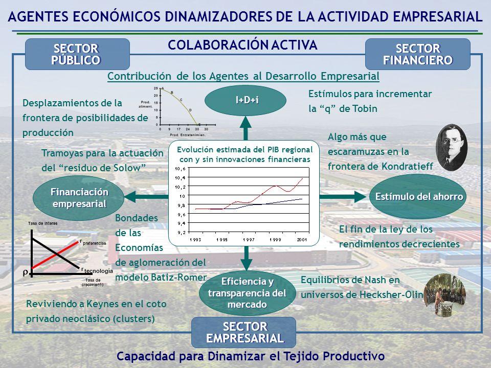 I+D+i Estímulo del ahorro Financiación empresarial Eficiencia y transparencia del mercado Tramoyas para la actuación del residuo de Solow Desplazamientos de la frontera de posibilidades de producción Estímulos para incrementar la q de Tobin Algo más que escaramuzas en la frontera de Kondratieff El fin de la ley de los rendimientos decrecientes Equilibrios de Nash en universos de Hecksher-Olin Reviviendo a Keynes en el coto privado neoclásico (clusters) Bondades de las Economías de aglomeración del modelo Batiz-Romer Tasa de crecimiento Tasa de interés r preferencias r tecnología AGENTES ECONÓMICOS DINAMIZADORES DE LA ACTIVIDAD EMPRESARIAL COLABORACIÓN ACTIVA SECTOR PÚBLICO SECTOR PÚBLICO SECTOR EMPRESARIAL SECTOR EMPRESARIAL SECTOR FINANCIERO SECTOR FINANCIERO Contribución de los Agentes al Desarrollo Empresarial Capacidad para Dinamizar el Tejido Productivo Evolución estimada del PIB regional con y sin innovaciones financieras