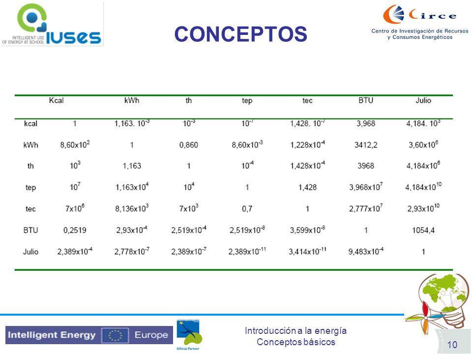 Introducción a la energía Conceptos básicos 10 CONCEPTOS