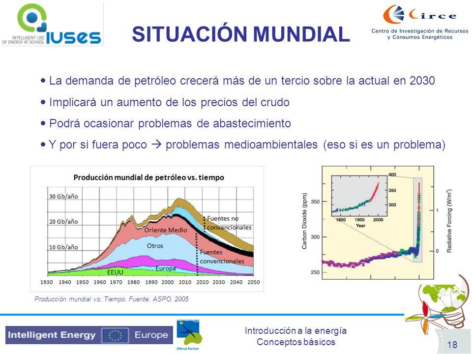 Introducción a la energía Conceptos básicos 18 SITUACIÓN MUNDIAL Producción mundial vs. Tiempo. Fuente: ASPO, 2005 La demanda de petróleo crecerá más