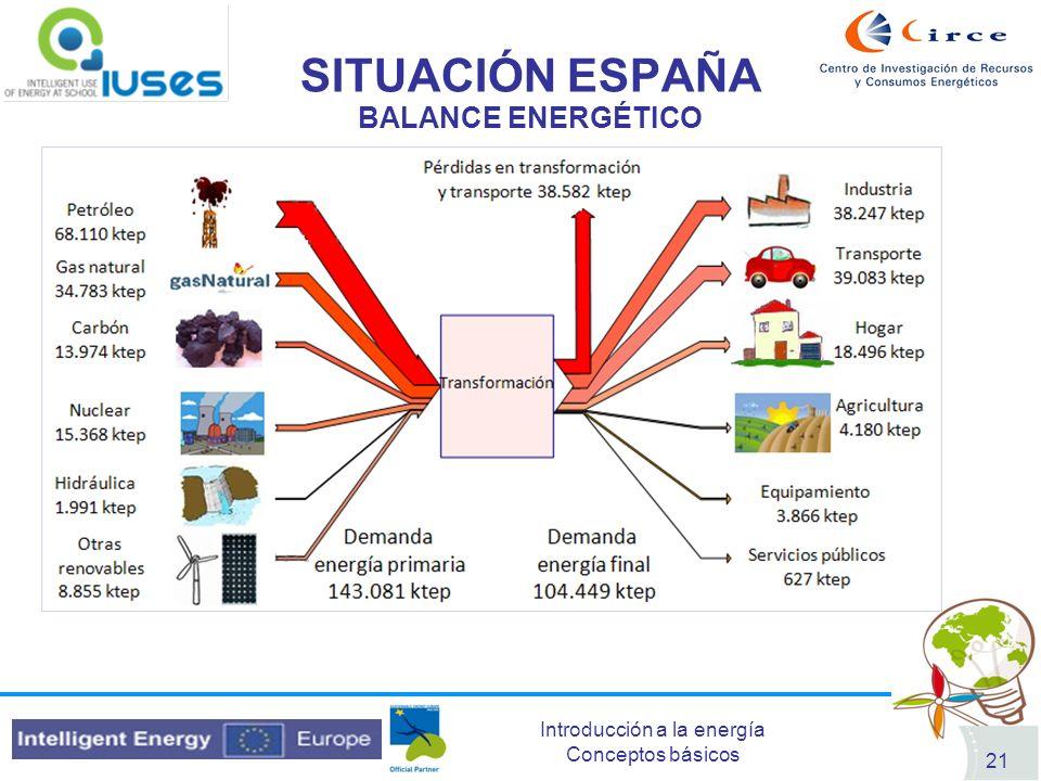 Introducción a la energía Conceptos básicos 21 SITUACIÓN ESPAÑA BALANCE ENERGÉTICO