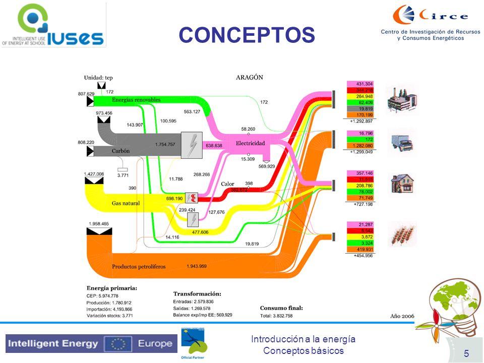 Introducción a la energía Conceptos básicos 6 CONCEPTOS Ejemplos: Calefacción de gasoil: Energía primaria Petróleo que se lleva a la refinería Energía final Calor que procede del radiador Central térmica: Energía primaria Carbón procedente de la mina Energía final Electricidad Planta de cogeneración con gas: Energía primaria Gas Energía final Calor + Electricidad Automóvil: Energía primaria Petróleo Energía final Gasolina