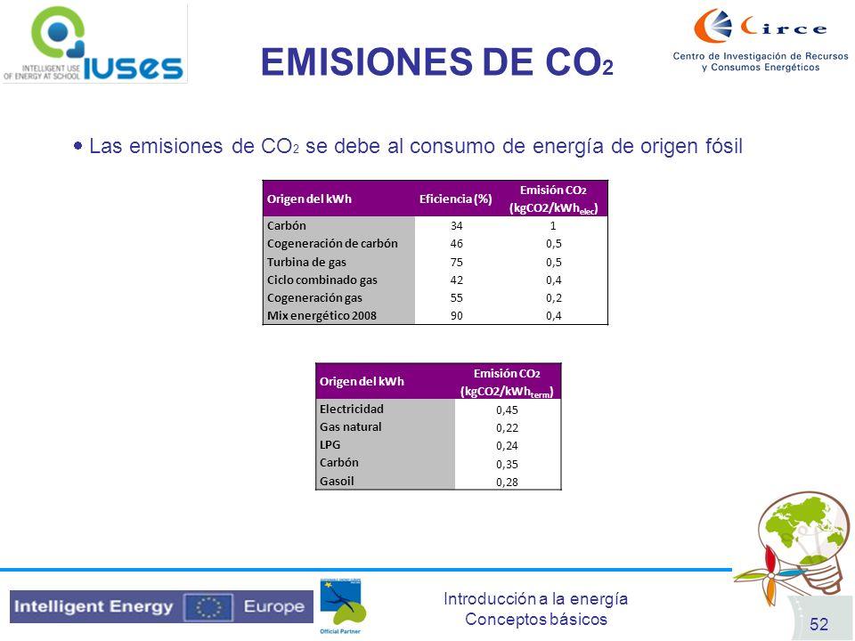 Introducción a la energía Conceptos básicos 52 EMISIONES DE CO 2 Las emisiones de CO 2 se debe al consumo de energía de origen fósil Origen del kWhEfi