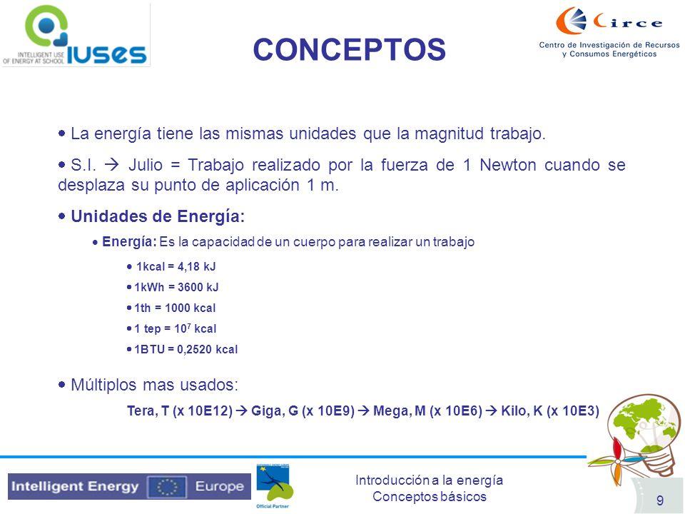 Introducción a la energía Conceptos básicos 20 SITUACIÓN ESPAÑA Energía primaria procedente de combustibles fósiles representa el 81,7% A su vez España tiene una dependencia energética del 79,1% Importante incremento del uso de gas natural Descenso del uso del carbón Las EERR también están incrementando su aportación (eólica…) ENERGÍA PRIMARIA