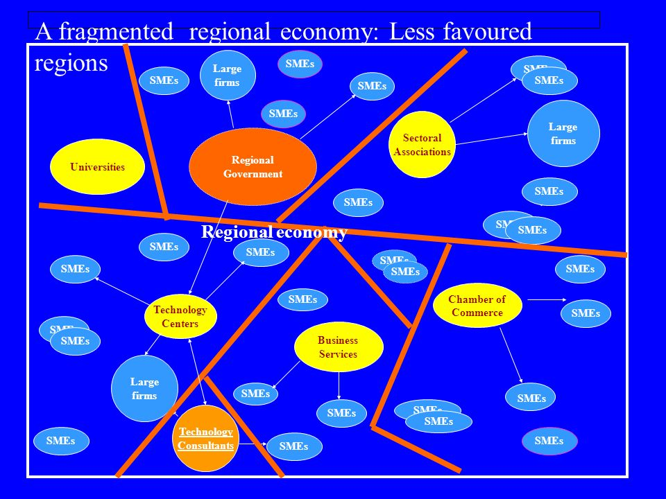 A fragmented regional economy: Less favoured regions Regional Government Business Services SMEs Chamber of Commerce SMEs Large firms SMEs Universities Technology Centers Sectoral Associations SMEs Large firms SMEs Technology Consultants SMEs Large firms SMEs Regional economy