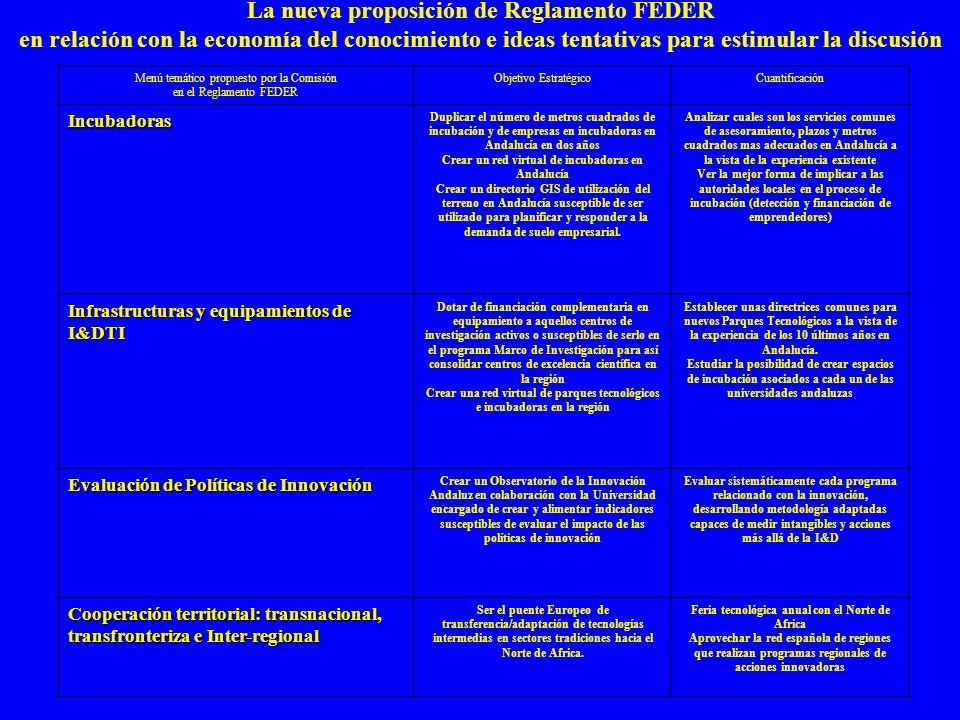 Menú temático propuesto por la Comisión en el Reglamento FEDER Objetivo EstratégicoCuantificación Incubadoras Duplicar el número de metros cuadrados de incubación y de empresas en incubadoras en Andalucía en dos años Crear un red virtual de incubadoras en Andalucía Crear un directorio GIS de utilización del terreno en Andalucía susceptible de ser utilizado para planificar y responder a la demanda de suelo empresarial.