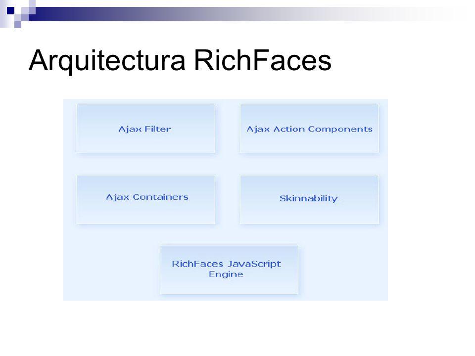 Arquitectura RichFaces