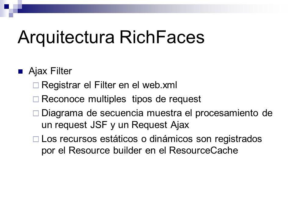 Ajax Filter Registrar el Filter en el web.xml Reconoce multiples tipos de request Diagrama de secuencia muestra el procesamiento de un request JSF y u