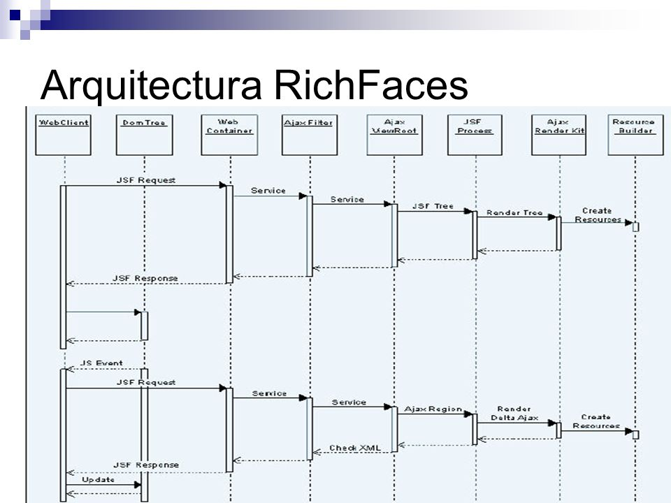 Arquitectura RichFaces