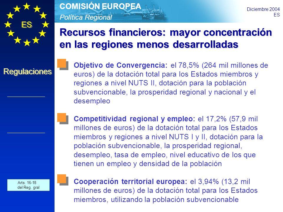 Política Regional COMISIÓN EUROPEA Diciembre 2004 ES Regulaciones Recursos financieros: mayor concentración en las regiones menos desarrolladas Objetivo de Convergencia: el 78,5% (264 mil millones de euros) de la dotación total para los Estados miembros y regiones a nivel NUTS II, dotación para la población subvencionable, la prosperidad regional y nacional y el desempleo Competitividad regional y empleo: el 17,2% (57,9 mil millones de euros) de la dotación total para los Estados miembros y regiones a nivel NUTS I y II, dotación para la población subvencionable, la prosperidad regional, desempleo, tasa de empleo, nivel educativo de los que tienen un empleo y densidad de la población Cooperación territorial europea: el 3,94% (13,2 mil millones de euros) de la dotación total para los Estados miembros, utilizando la población subvencionable Arts.
