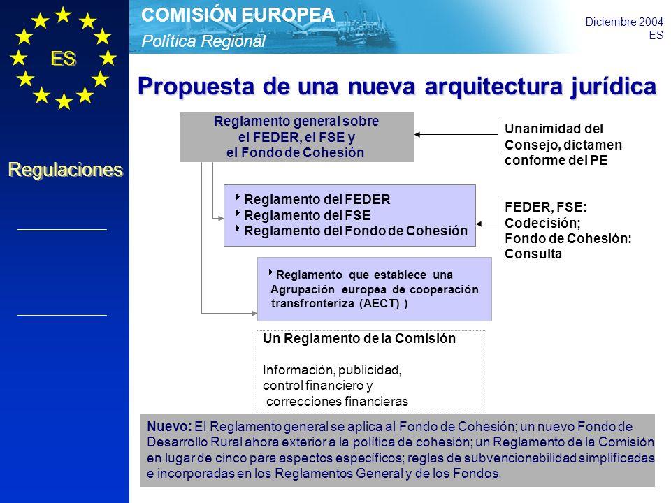 Política Regional COMISIÓN EUROPEA Diciembre 2004 ES Regulaciones Reglamento general sobre el FEDER, el FSE y el Fondo de Cohesión Reglamento del FEDER Reglamento del FSE Reglamento del Fondo de Cohesión Un Reglamento de la Comisión Información, publicidad, control financiero y correcciones financieras Unanimidad del Consejo, dictamen conforme del PE FEDER, FSE: Codecisión; Fondo de Cohesión: Consulta Propuesta de una nueva arquitectura jurídica Nuevo: El Reglamento general se aplica al Fondo de Cohesión; un nuevo Fondo de Desarrollo Rural ahora exterior a la política de cohesión; un Reglamento de la Comisión en lugar de cinco para aspectos específicos; reglas de subvencionabilidad simplificadas e incorporadas en los Reglamentos General y de los Fondos.