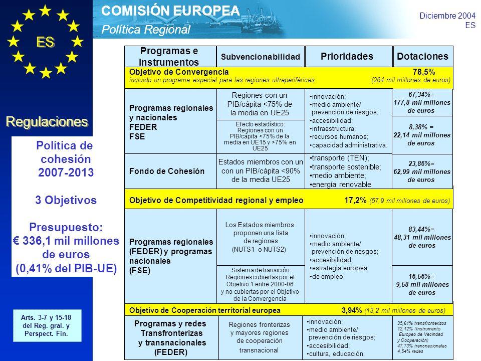Política Regional COMISIÓN EUROPEA Diciembre 2004 ES Regulaciones Objetivo de Convergencia 78,5% incluido un programa especial para las regiones ultraperiféricas (264 mil millones de euros) Programas e Instrumentos Subvencionabilidad PrioridadesDotaciones Objetivo de Competitividad regional y empleo 17,2% (57,9 mil millones de euros) Política de cohesión 2007-2013 3 Objetivos Presupuesto: 336,1 mil millones de euros (0,41% del PIB-UE) Arts.
