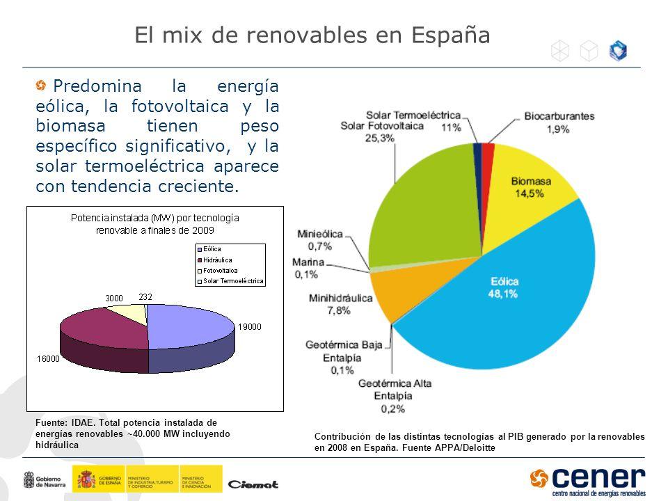 El mix de renovables en España Predomina la energía eólica, la fotovoltaica y la biomasa tienen peso específico significativo, y la solar termoeléctri
