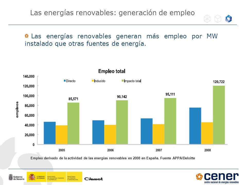 Las energías renovables: generación de empleo Las energías renovables generan más empleo por MW instalado que otras fuentes de energía. Empleo derivad