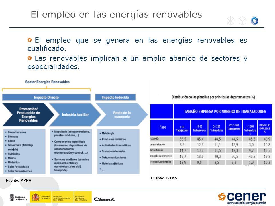 El empleo en las energías renovables El empleo que se genera en las energías renovables es cualificado. Las renovables implican a un amplio abanico de